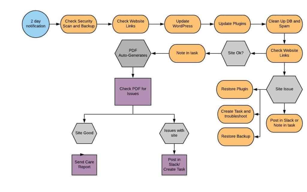 Maintenance Workflow