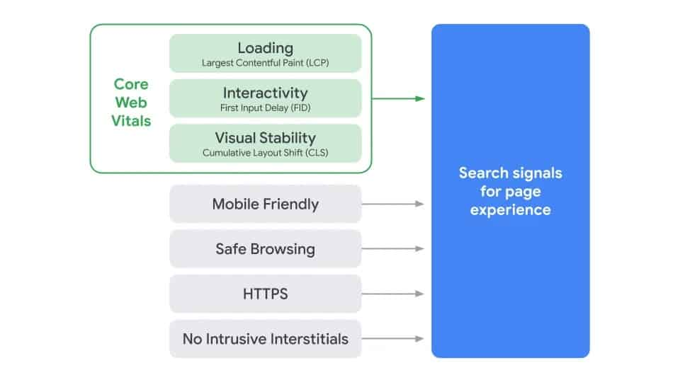 Google page experience signals for algorithm update may 2021